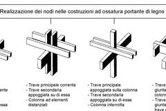 Calcolo pilastro legno
