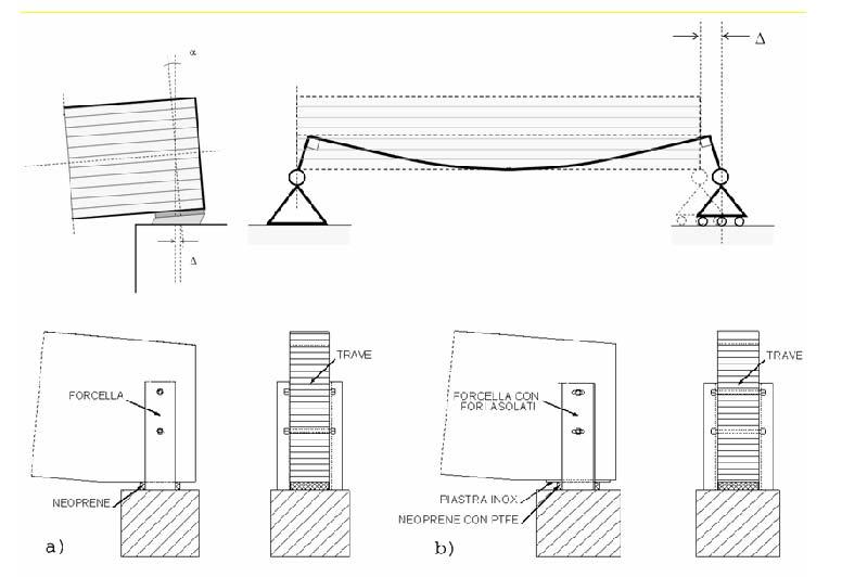 Travi lamellari curve dimensionamento