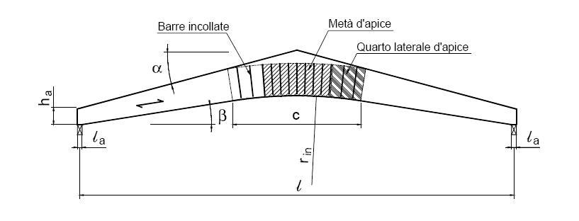 Dove trovare informazioni per il calcolo di sistemi di for Progetto gazebo in legno pdf
