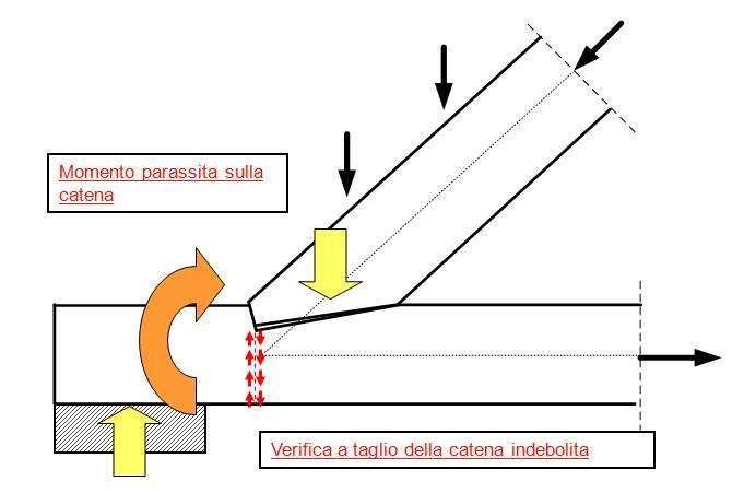 Come posso realizzare il collegamento tra una capriata in for Particolari costruttivi capriata in legno