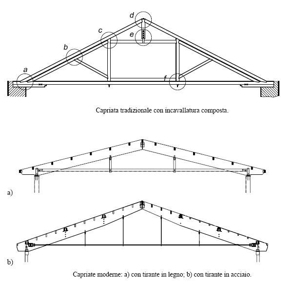 Dettagli costruttivi relativi alle connessioni ed alle for Particolari costruttivi capriata in legno