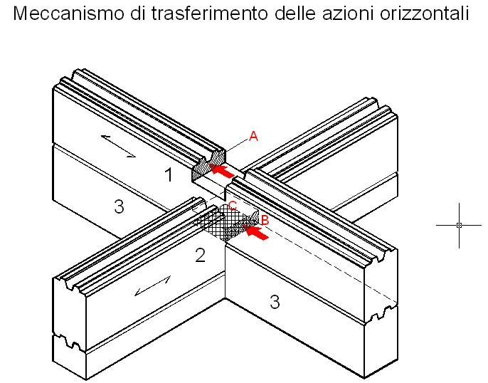 Sistema Costruttivo Blockhouse Come Si Calcola Normativa E