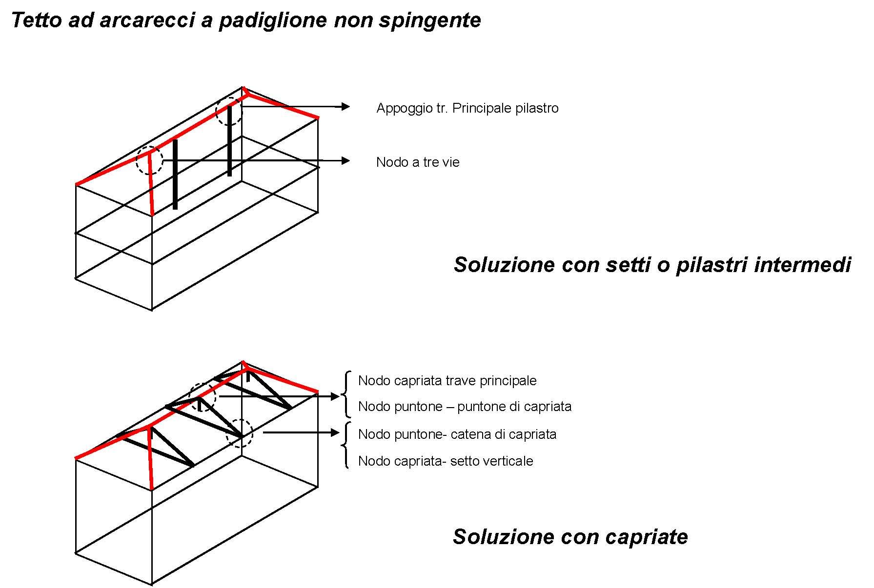 In un tetto a padiglione con struttura lignea a capriate for Inquadratura del tetto del padiglione