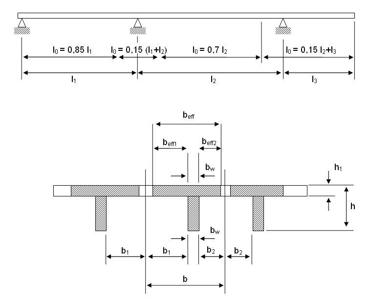 Calcolo solaio misto legno calcestruzzo