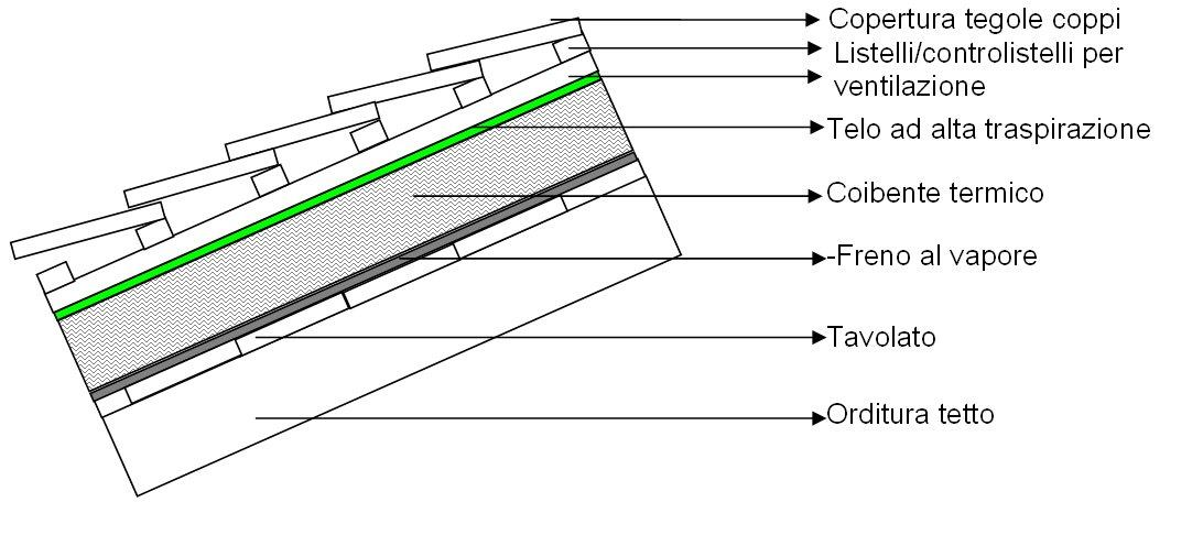 Freno vapore tetto legno profilati alluminio for Montaggio tetto in legno ventilato