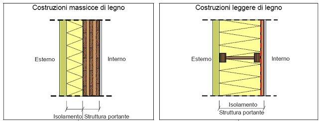 E 39 possibile un confronto tecnico tra edifici di legno con for Un telaio interno